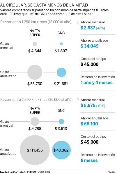 Comparativa de uso de GNC y Nafta